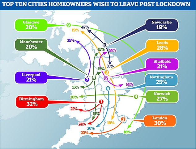 Birmingham and London prime listing of 10 cities that residents need to go away post-lockdown
